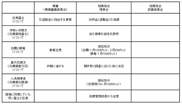 相撲協会・横審・評議会